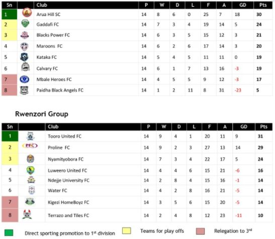 FUFA Big League Table Standings 2021 (Arua Hill SC and Tooro United FC top tables)